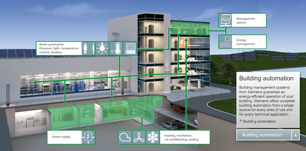 Building Automation And Control Systems Basics